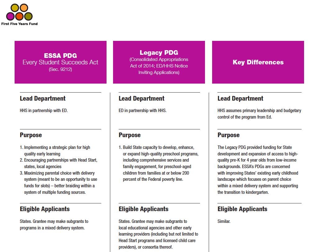 ESSA PDG vs Legacy PDG Comparison