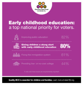2016 National Poll Results: Early Childhood Education Remains a Top Priority for Voters
