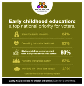 2016 Colorado Poll: Early Childhood Education Remains a Top Priority for Voters