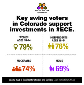 2016 Colorado Poll: Key Swing Voters Support Greater Investment in ECE