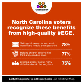 2016 North Carolina Poll: Voters Know The Benefits of High-Quality Early Childhood Education