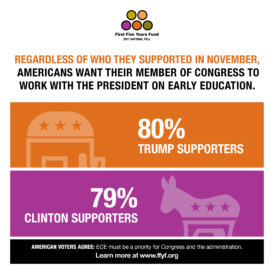 2017 National Poll: Voters Want Congress and the Administration to Work Together on ECE