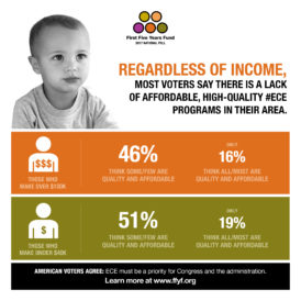 2017 National Poll: Regardless of Income, Voters Agree That Quality, Affordable ECE Programs Are Hard to Find