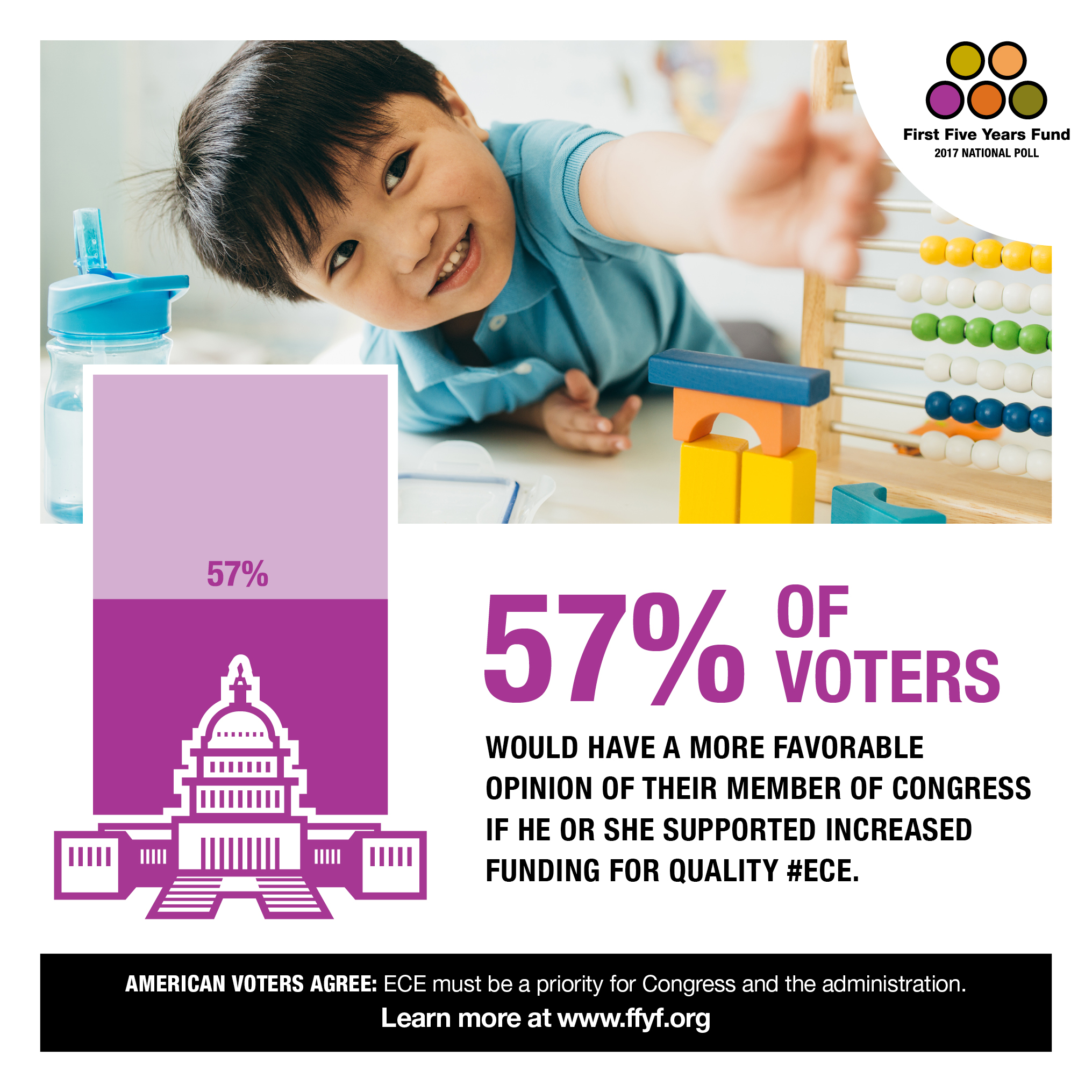 2017 National Poll: 57% of Voters Say They Would Have a More Favorable Opinion of Their Member For Supporting Investments in ECE