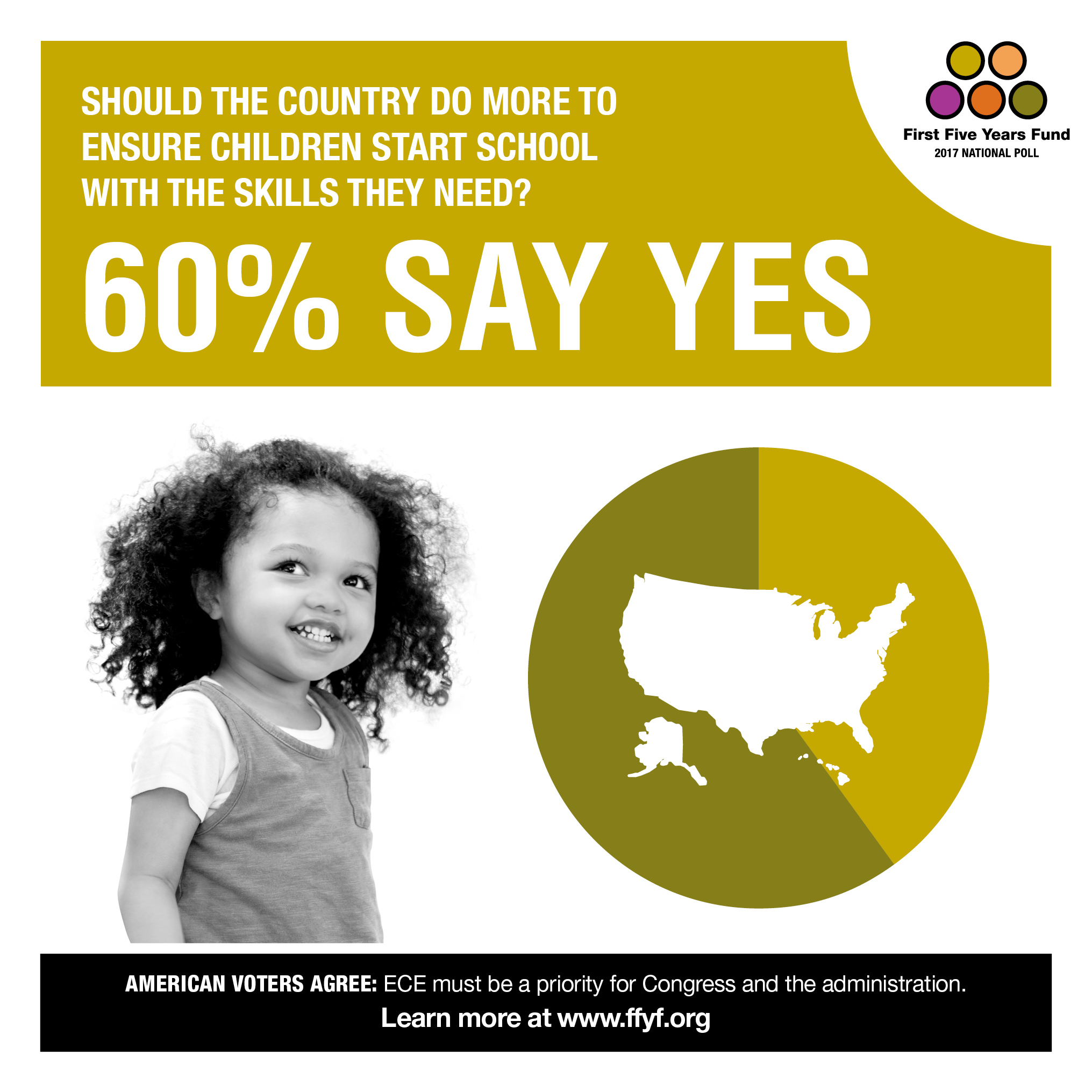2017 National Poll: 60% of Voters Say We Should Do More to Prepare Children For School