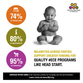 2017 National Poll: Voters Across Party Lines Support More Funding to Programs Like Head Start
