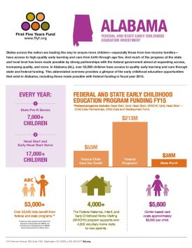 Alabama: Federal and State Early Childhood Education Investment