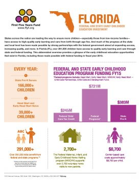 Florida: Federal and State Early Childhood Education Investment