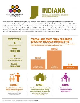 Indiana: Federal and State Early Childhood Education Investment