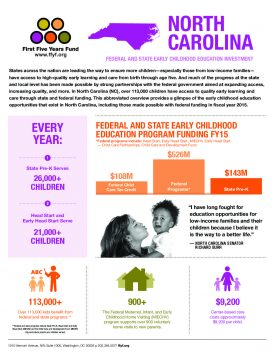 North Carolina: Federal and State Early Childhood Education Investment