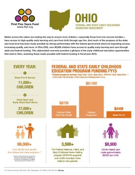 Ohio: Federal and State Early Childhood Education Investment