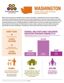 Washington: Federal and State Early Childhood Education Investment